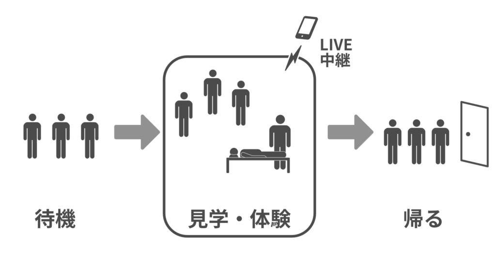 整動鍼百連の会場流れ図